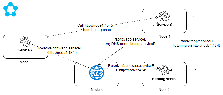 Endpoint resolution using Service Fabric DNS service