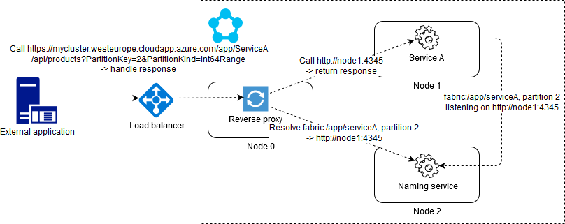 Exposing service to the outside world using the reverse proxy