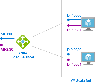 SF-Expose-Services-On-Different-Domains