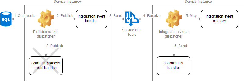handling-integration-events