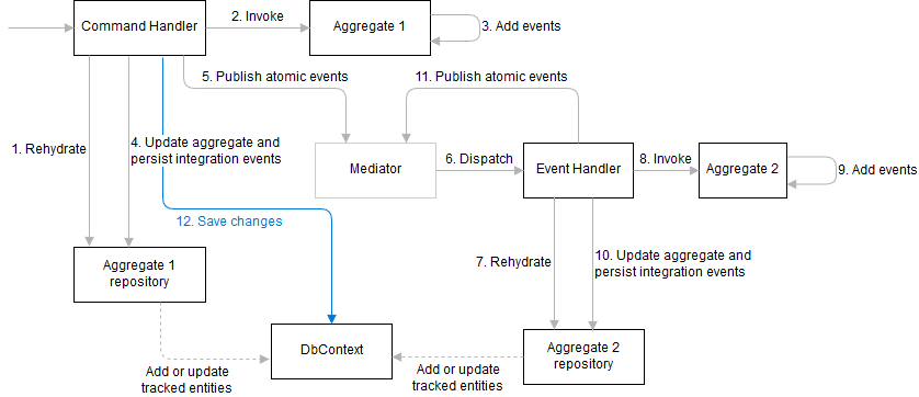 Reliable events flow