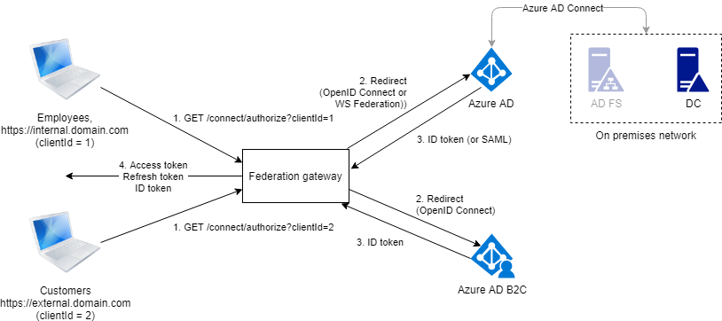 Implementing hybrid authentication in Azure