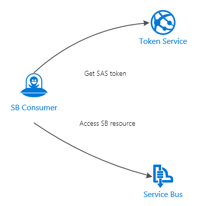 Service Bus, consumer and a SAS token service