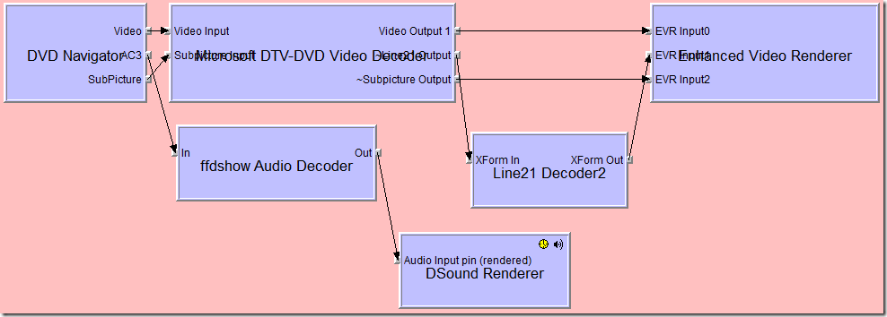 DVD filter grpah when using Microsoft's decoder